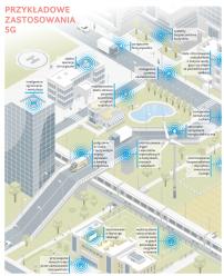 Sieć 5G w Polsce?