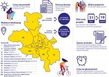 Ruszyło głosowanie na projekty do Budżetu Obywatelskiego Opola na 2020 rok