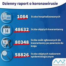 14 osób z potwierdzonym koronawirusem na Opolszczyźnie!