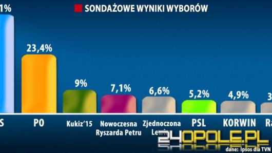 Prawo i Sprawiedliwość wygrywa wybory parlamentarne w Polsce