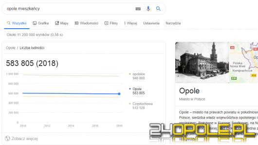 Google twierdzi, że w Opolu mieszka ponad pół miliona ludzi