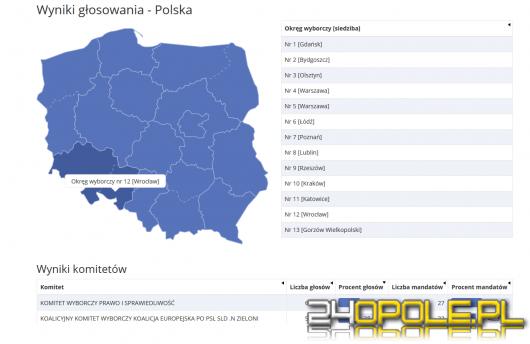 źródło: wybory.gov.pl