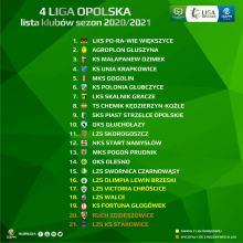 Zdalne zebranie klubów IV ligi opolskiej przyniosło nowe decyzje.