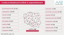 Koronawirus: 599 zakażeń w poniedziałek, w tym 9 w regionie opolskim