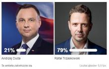 Wiemy na kogo będą głosować czytelnicy portalu 24opole.pl w nadchodzących wyborach