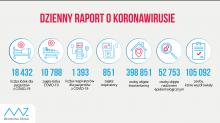 Koronawirus: 13 632 nowych i potwierdzonych przypadków