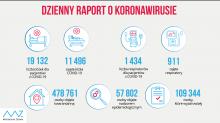 558 nowych przypadków koronawirusa w regionie. Blisko 100 w stolicy województwa