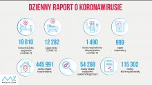 Koronawirus: 335 nowych zakażeń w regionie. W Polsce zajętych jest 999 respiratorów