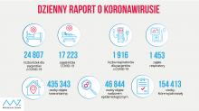 Koronawirus:Ponad 15,5 tysiąca nowych zakażeń w Polsce. 355 w regionie