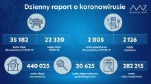 Koronawirus: Blisko 550 ofiar Covid-19