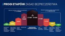 <i>(Fot. MZ/gov.pl)</i>
