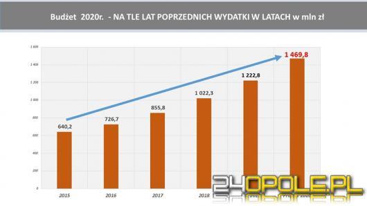 Kolejny rekordowy budżet miasta. W 2020 roku będzie wynosił 1,47 mld złotych!