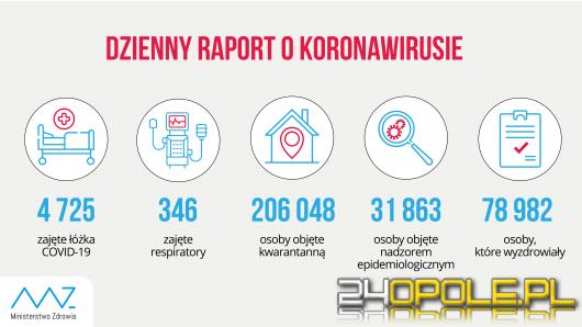 Koronawirus: Znów padły kolejne rekordy zakażeń. Dziś 5300 przypadków
