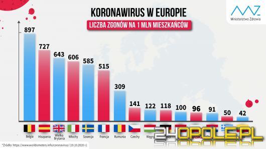 Koronawirus: Ponad 10 tysięcy nowych zakażeń COVID-19 w Polsce