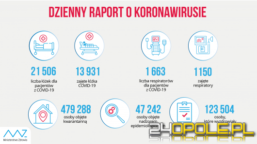 Koronawirus: Blisko 19 tysięcy nowych zakażeń w kraju. 395 na Opolszczyźnie