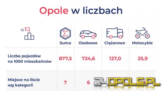 Opole 7. na liście najbardziej zmotoryzowanych miast w Polsce