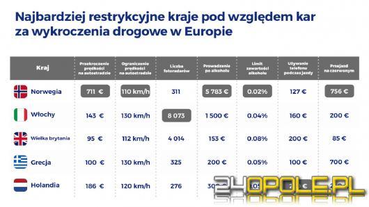 Gdzie w Europie kierowcy płacą najwięcej za wykroczenia drogowe?