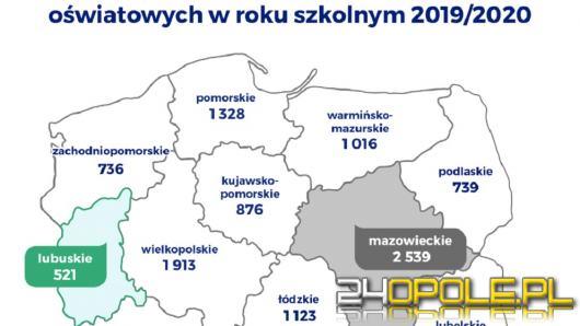 W roku szkolnym 2019/2020 na Opolszczyźnie doszło do 730 wypadków w szkołach