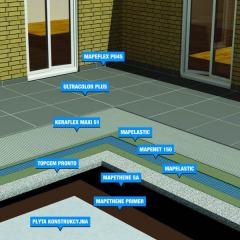 Renowacja i uszczelnienia balkonów i tarasów - MAPEI